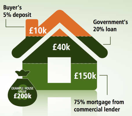 Help to Buy - Equity Loan